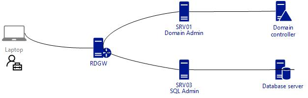Remote Desktop Gateway | Secure Identity